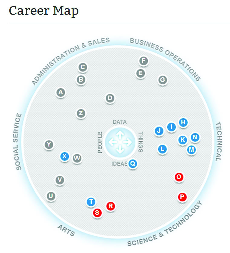 ACT Profile Career Map sample
