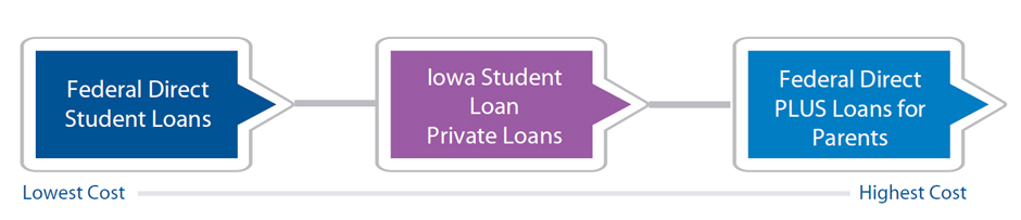 Borrowing Order of Student Loan Options